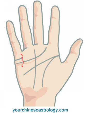 Money line signs of wealth and money in palmistry