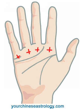 Sign of Cross on Palm, Mystic Cross - Palmistry Markings
