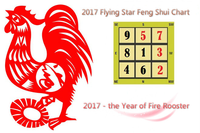 feng shui 2017 2018 annual flying star chart analysis predictions tips and cures for home. Black Bedroom Furniture Sets. Home Design Ideas
