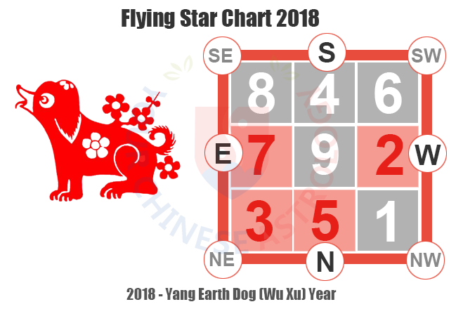 2018 Flying Star Chart Feng Shui Tips And Cures For 2018